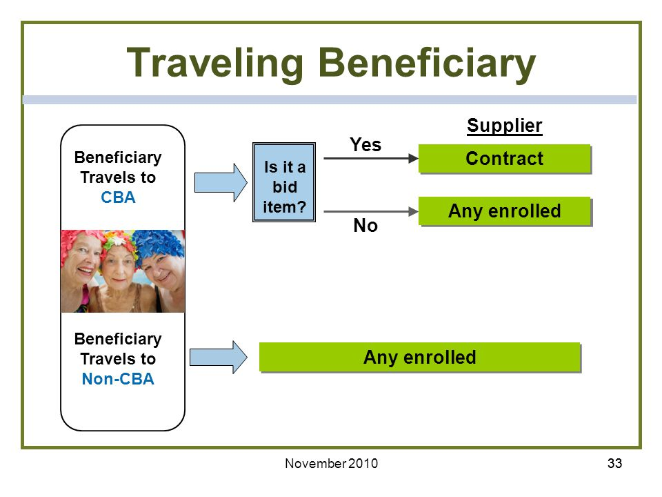 Traveling Beneficiary