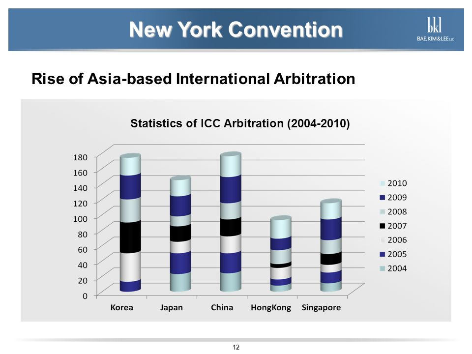 New York Convention Rise of Asia-based International Arbitration