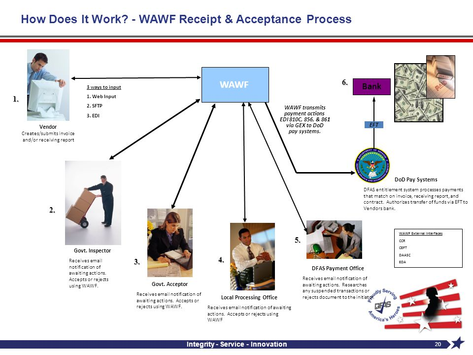 How Does It Work - WAWF Receipt & Acceptance Process