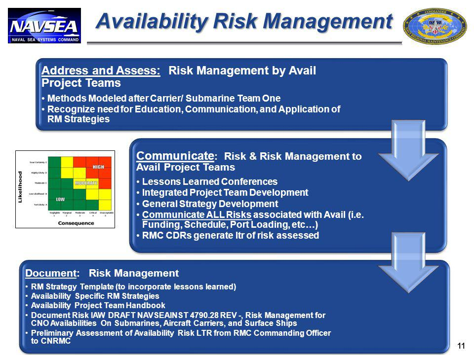 Availability Risk Management