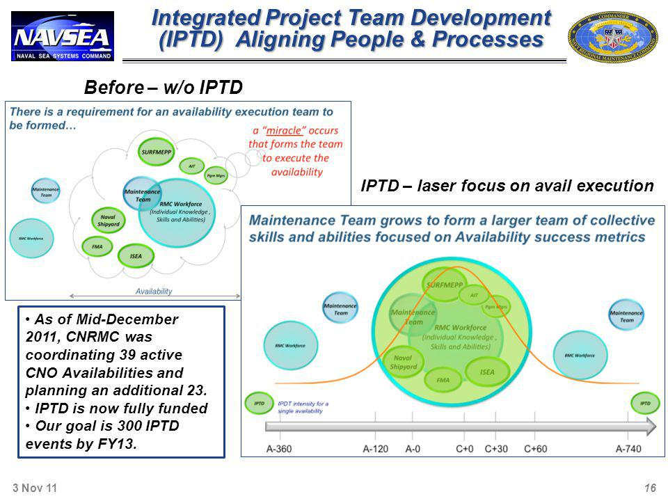 Integrated Project Team Development (IPTD) Aligning People & Processes
