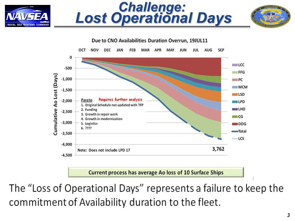Challenge: Lost Operational Days