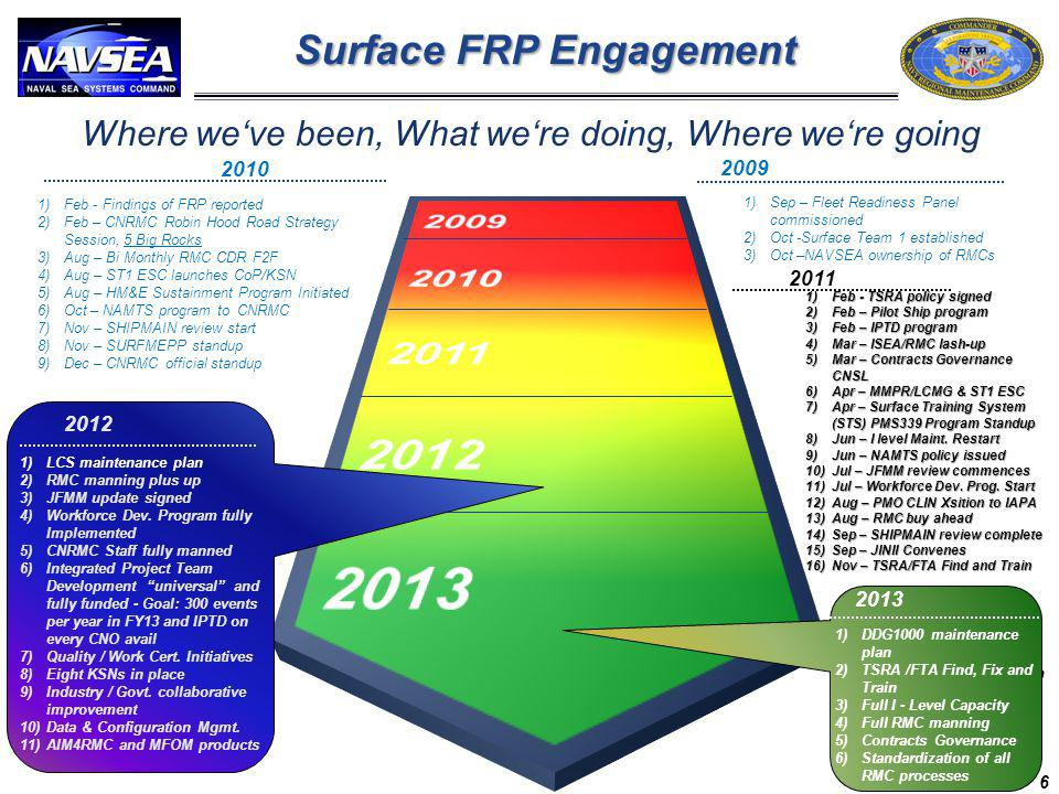 Surface FRP Engagement