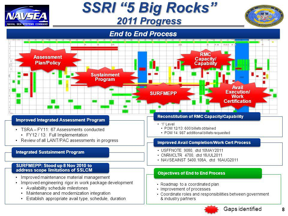 SSRI 5 Big Rocks 2011 Progress