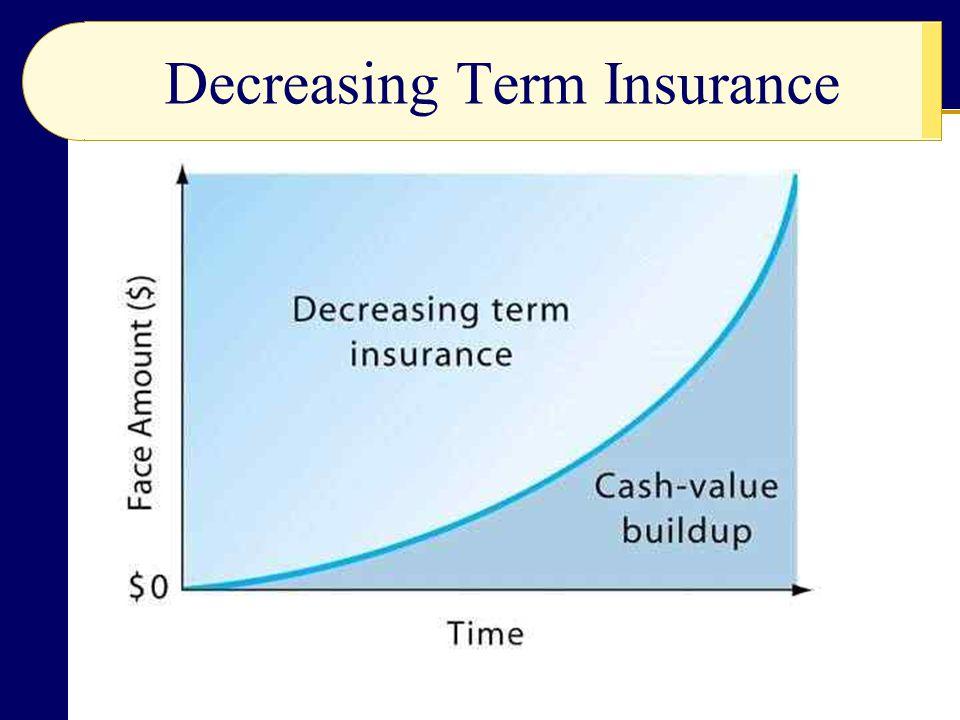 Decreasing Term Insurance