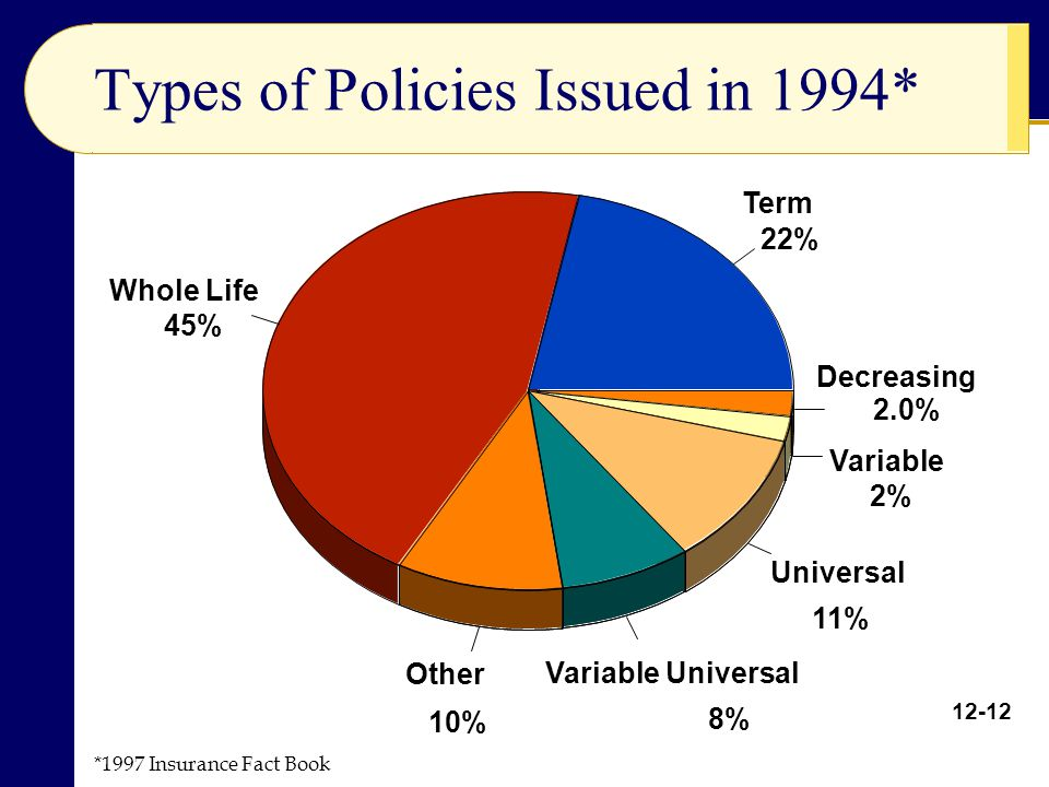 Types of Policies Issued in 1994*