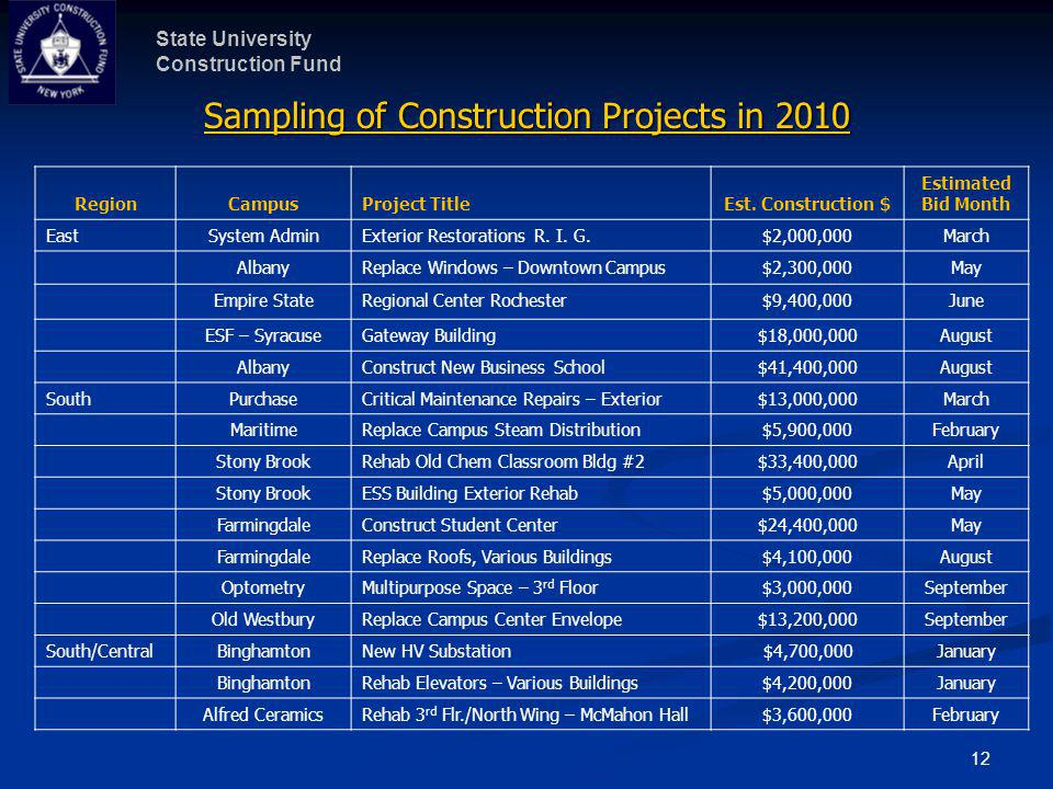 Sampling of Construction Projects in 2010 (continued)
