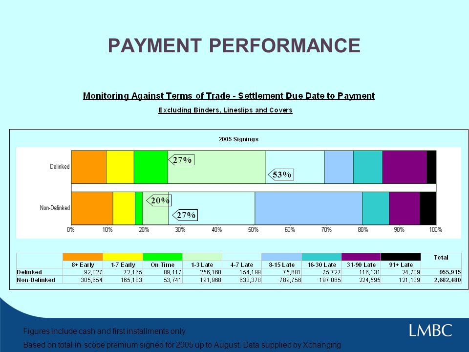 PAYMENT PERFORMANCE 27% 53% 20% 27%