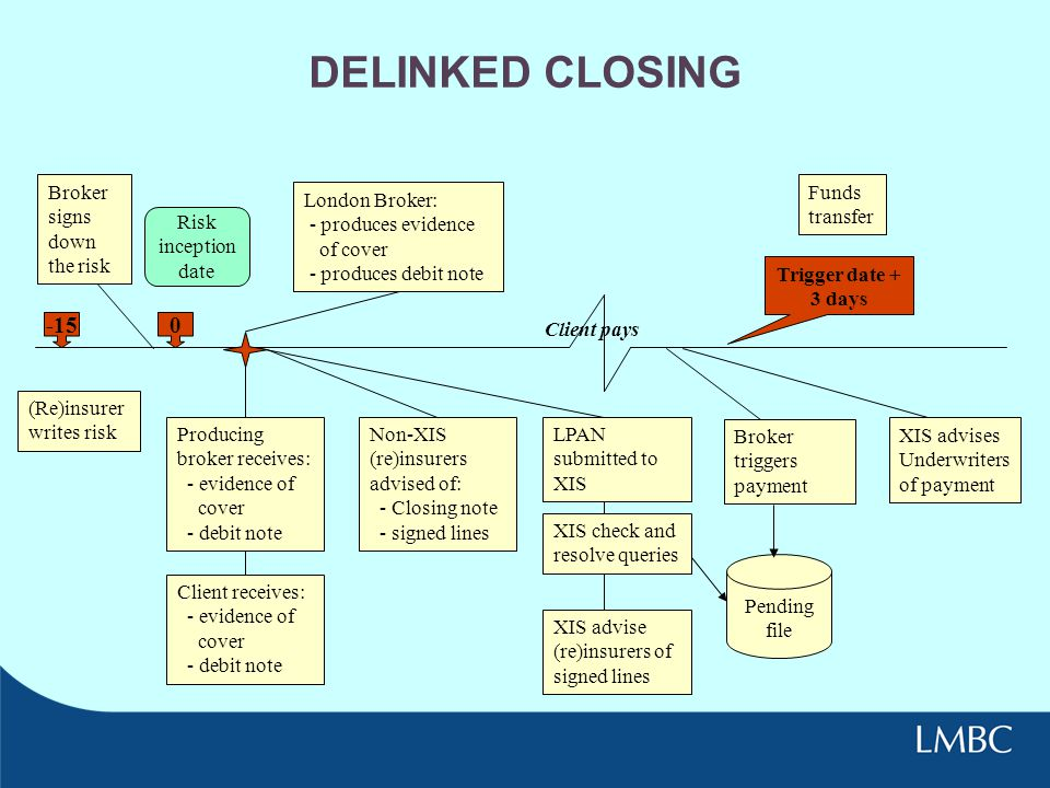 DELINKED CLOSING -15 Broker signs down the risk Funds transfer