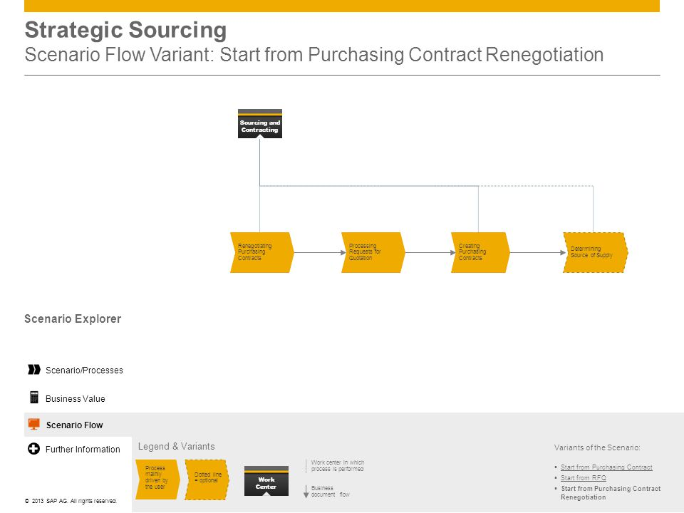 Strategic Sourcing Scenario Flow Variant: Start from Purchasing Contract Renegotiation
