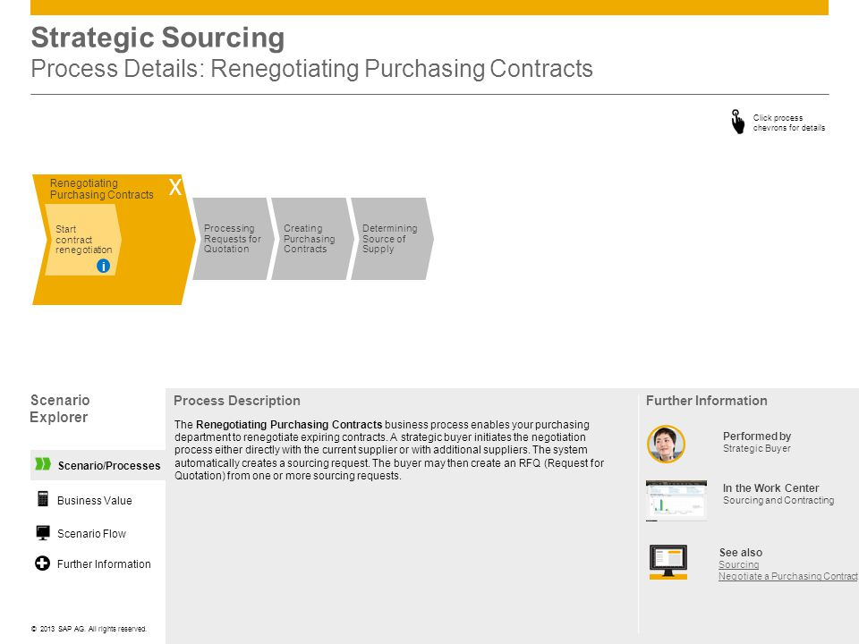 Strategic Sourcing Process Details: Renegotiating Purchasing Contracts