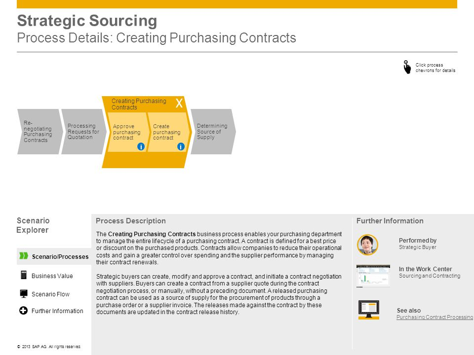 Strategic Sourcing Process Details: Creating Purchasing Contracts