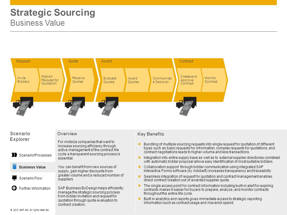 Strategic Sourcing Business Value