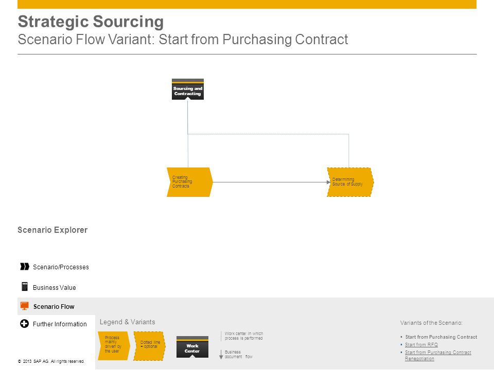 Strategic Sourcing Scenario Flow Variant: Start from Purchasing Contract