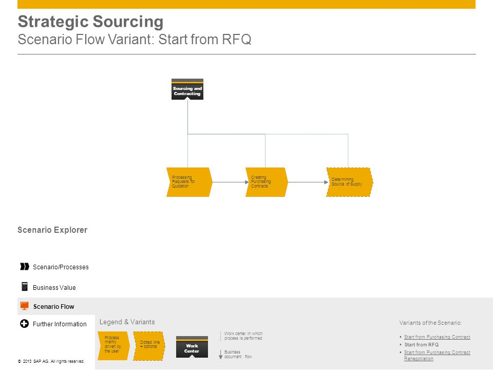 Strategic Sourcing Scenario Flow Variant: Start from RFQ