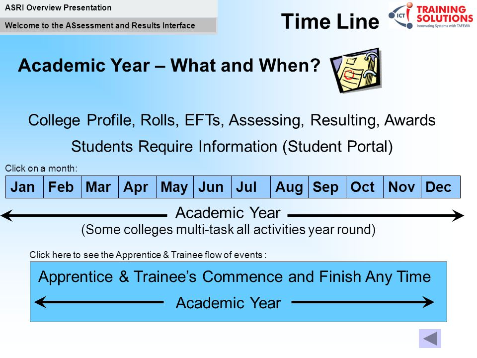 Time Line Academic Year – What and When