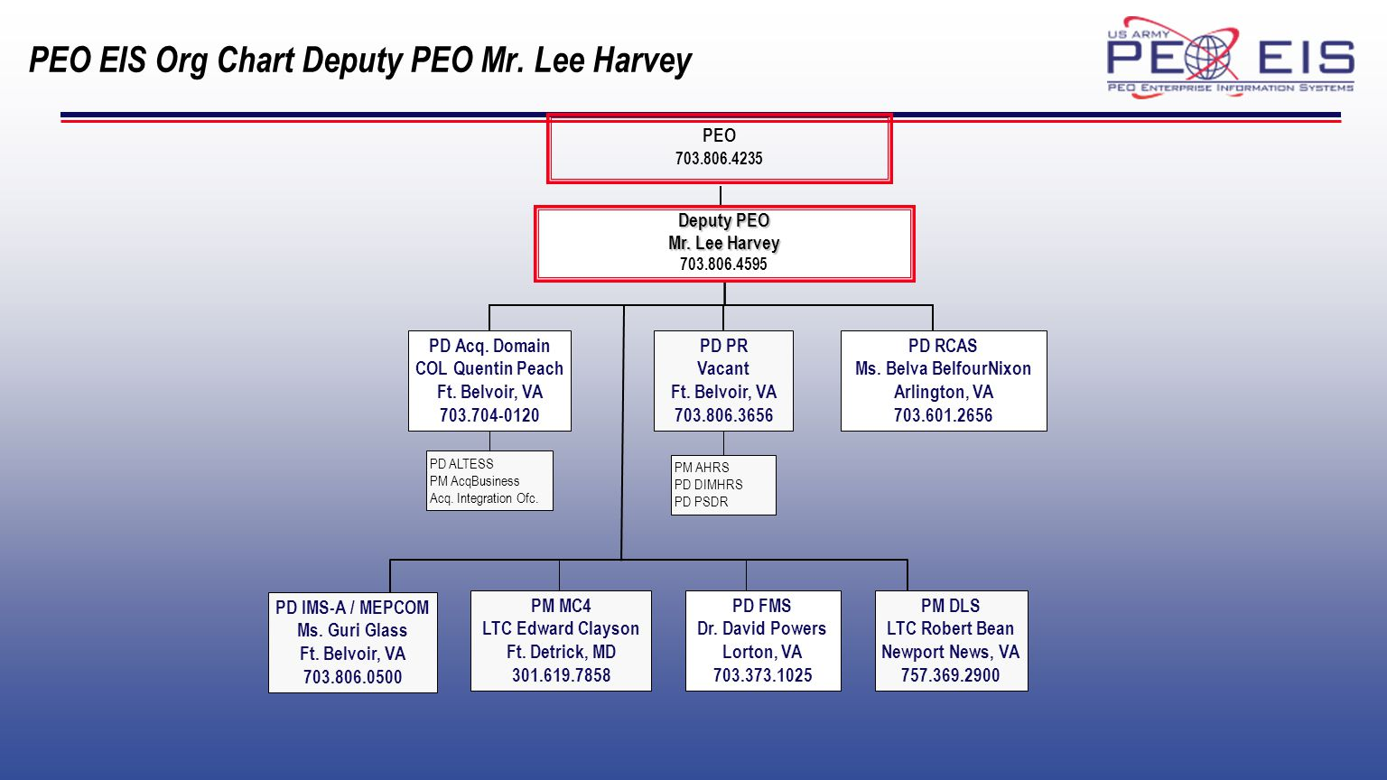 PEO EIS Org Chart Deputy PEO Mr. Lee Harvey