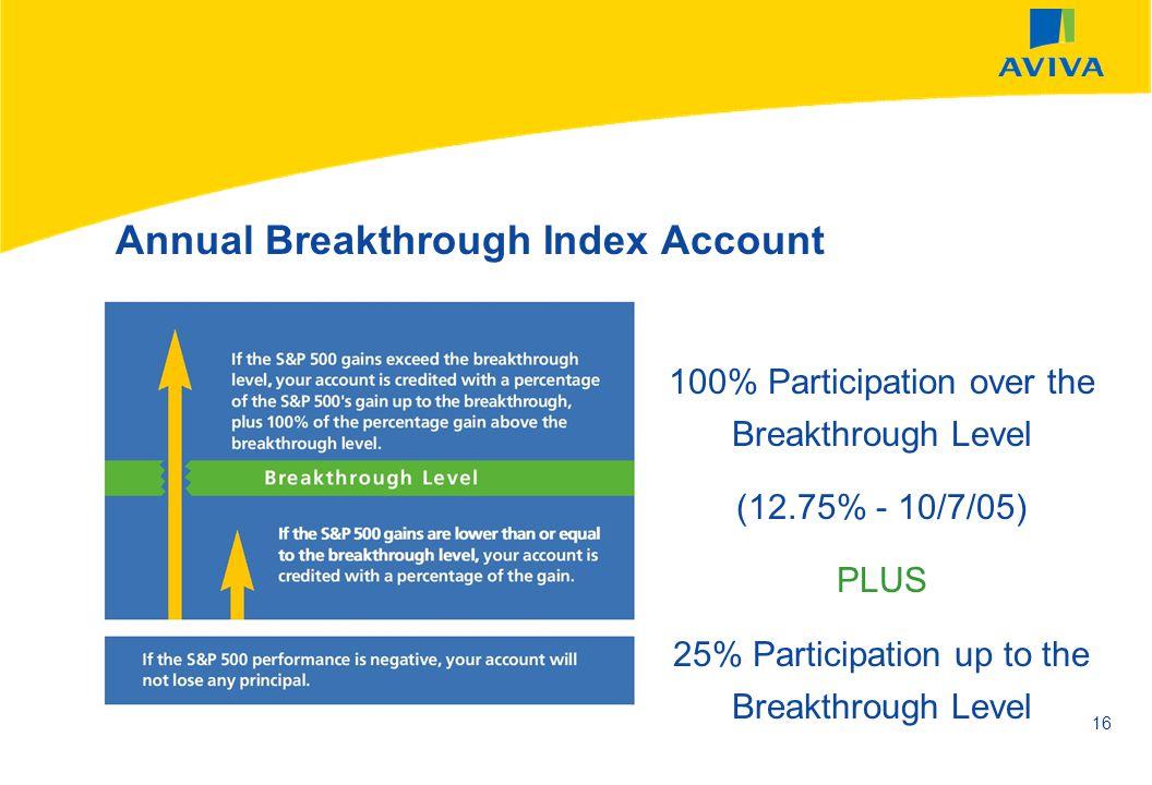 Annual Breakthrough Index Account