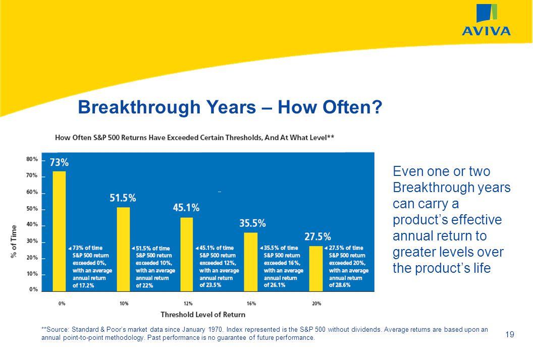 Breakthrough Years – How Often