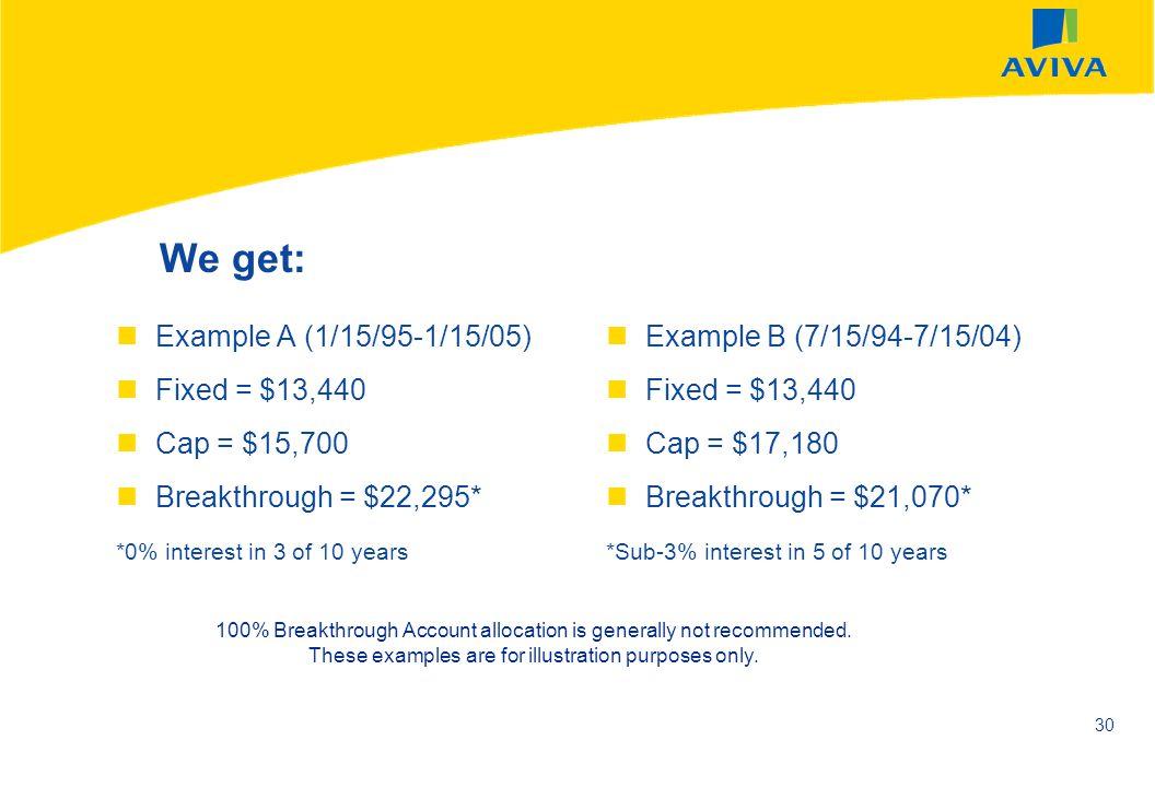 We get: Example A (1/15/95-1/15/05) Fixed = $13,440 Cap = $15,700