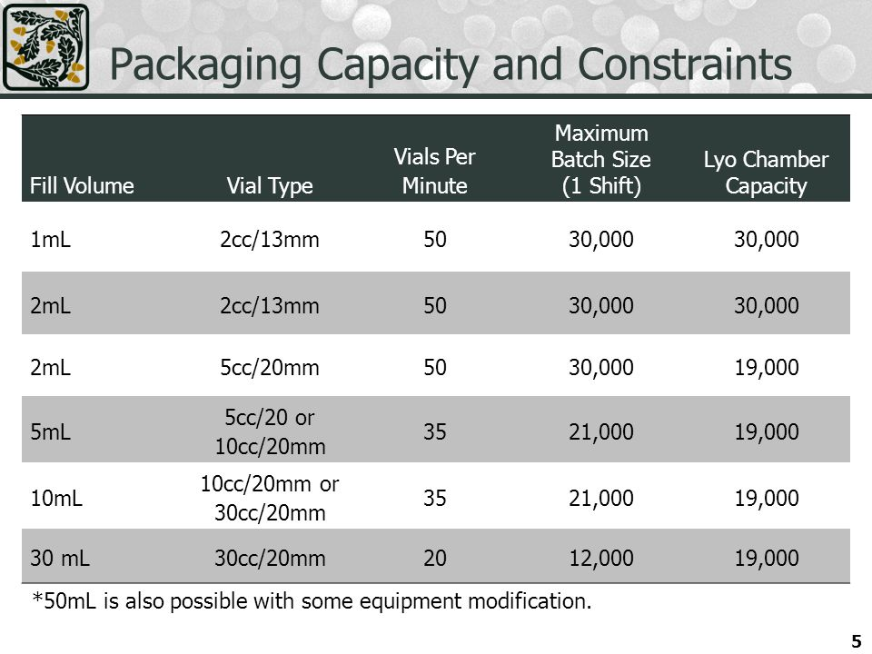 Packaging Capacity and Constraints