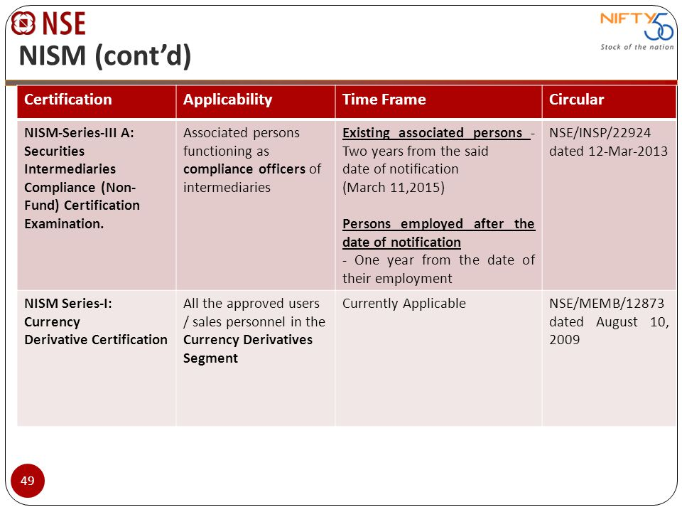 NISM (cont'd) Certification Applicability Time Frame Circular