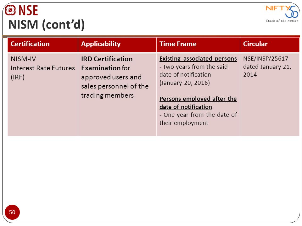 NISM (cont'd) Certification Applicability Time Frame Circular NISM-IV