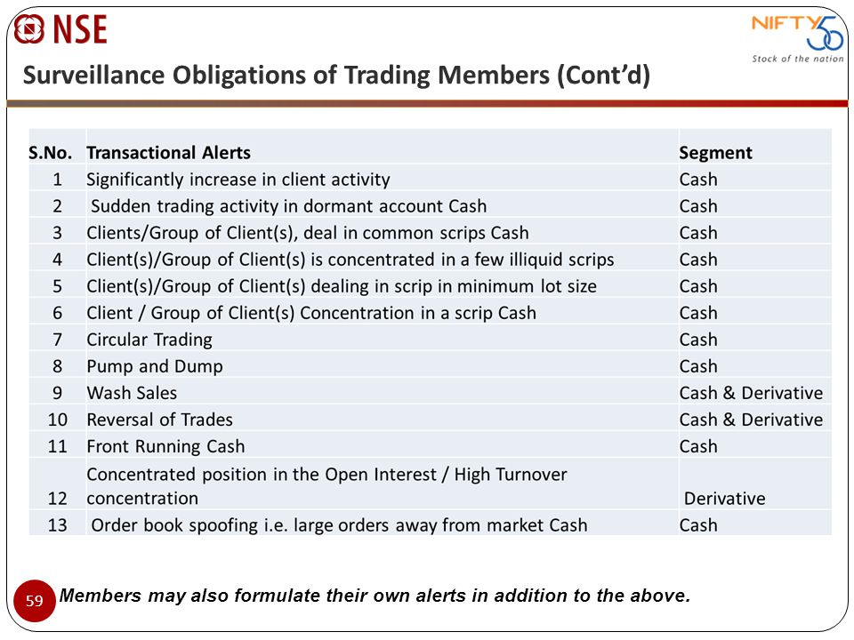 Surveillance Obligations of Trading Members (Cont'd)