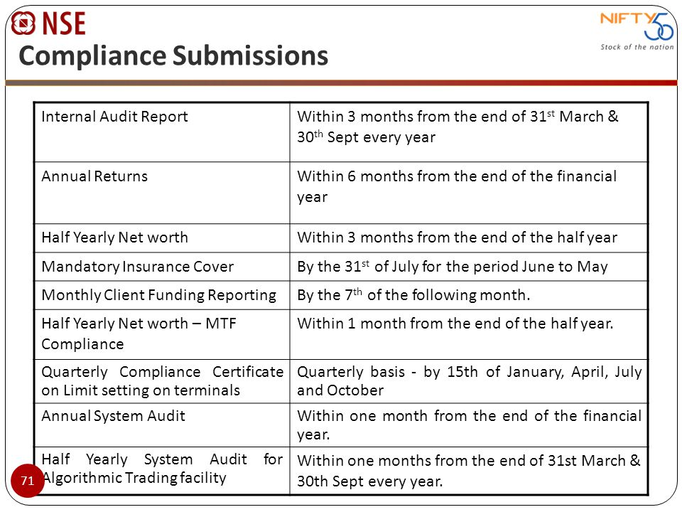 Compliance Submissions