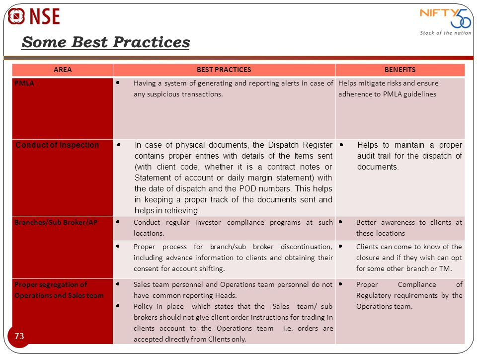 Some Best Practices AREA BEST PRACTICES BENEFITS PMLA