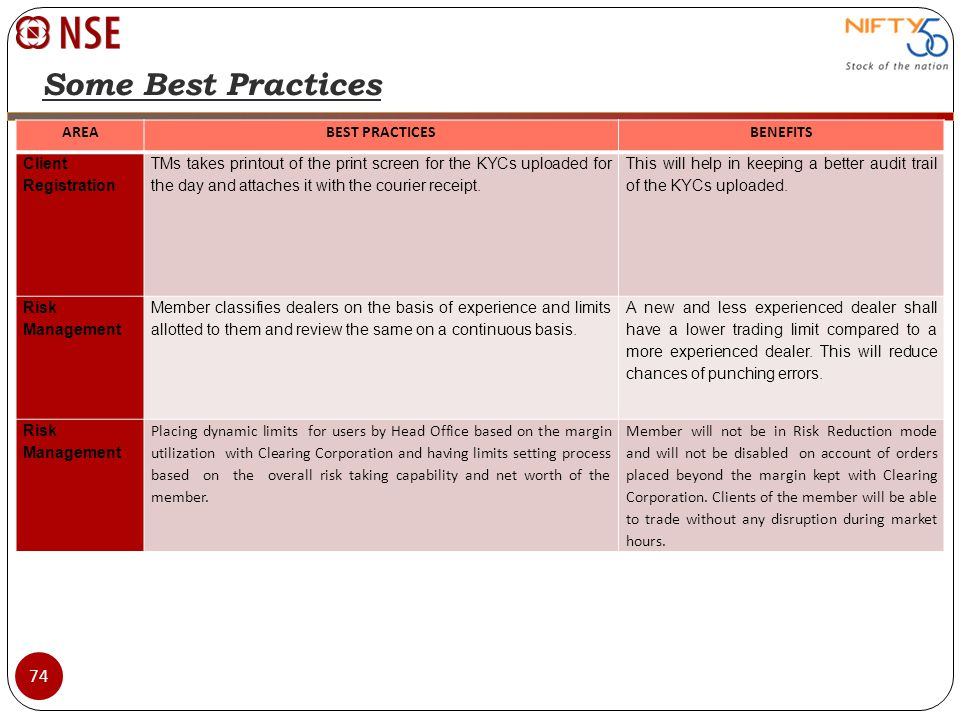 Some Best Practices AREA BEST PRACTICES BENEFITS Client Registration