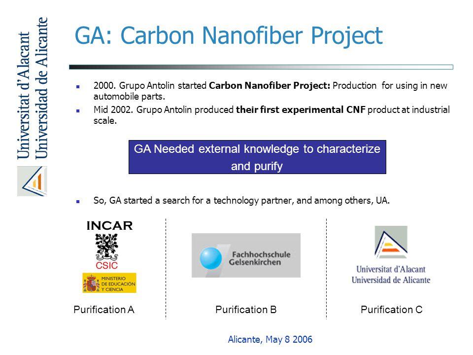 GA: Carbon Nanofiber Project