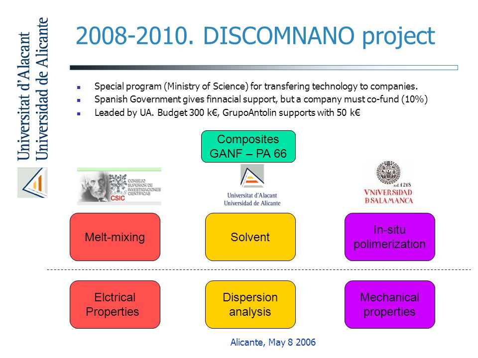 2008-2010. DISCOMNANO project Composites GANF – PA 66 Melt-mixing