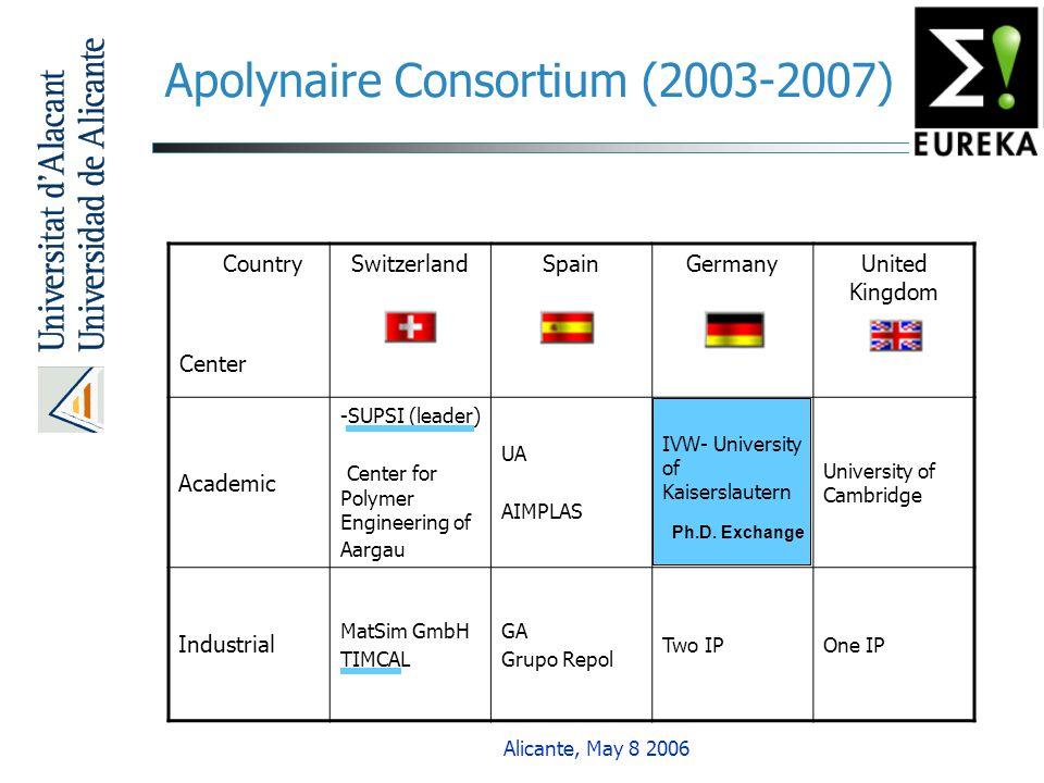Apolynaire Consortium (2003-2007)