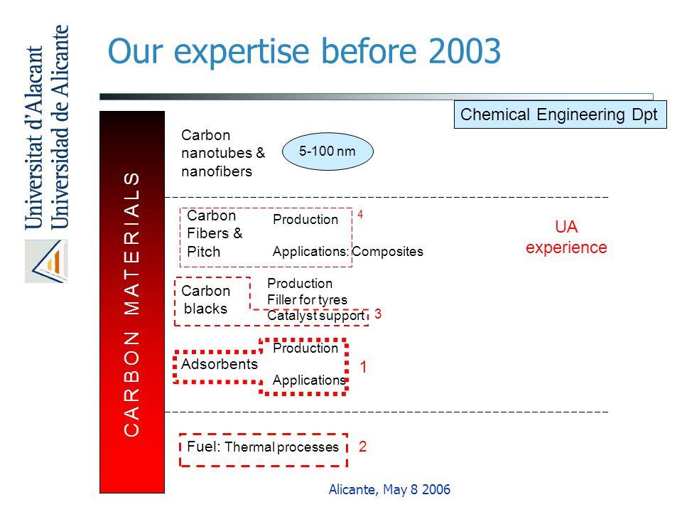 Our expertise before 2003 C A R B O N M A T E R I A L S