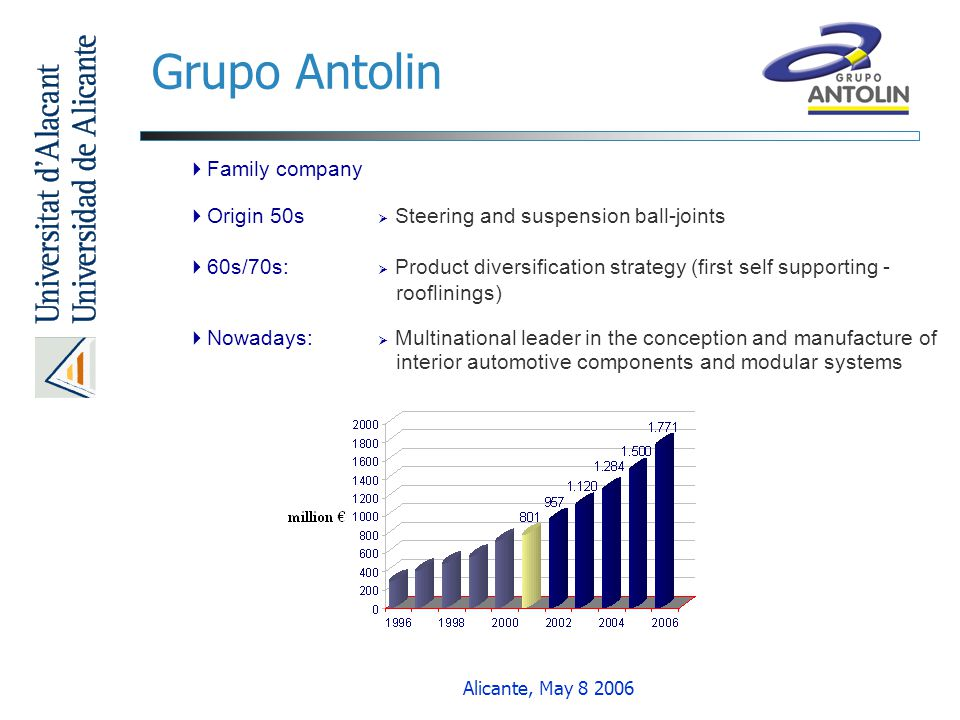 Grupo Antolin Family company