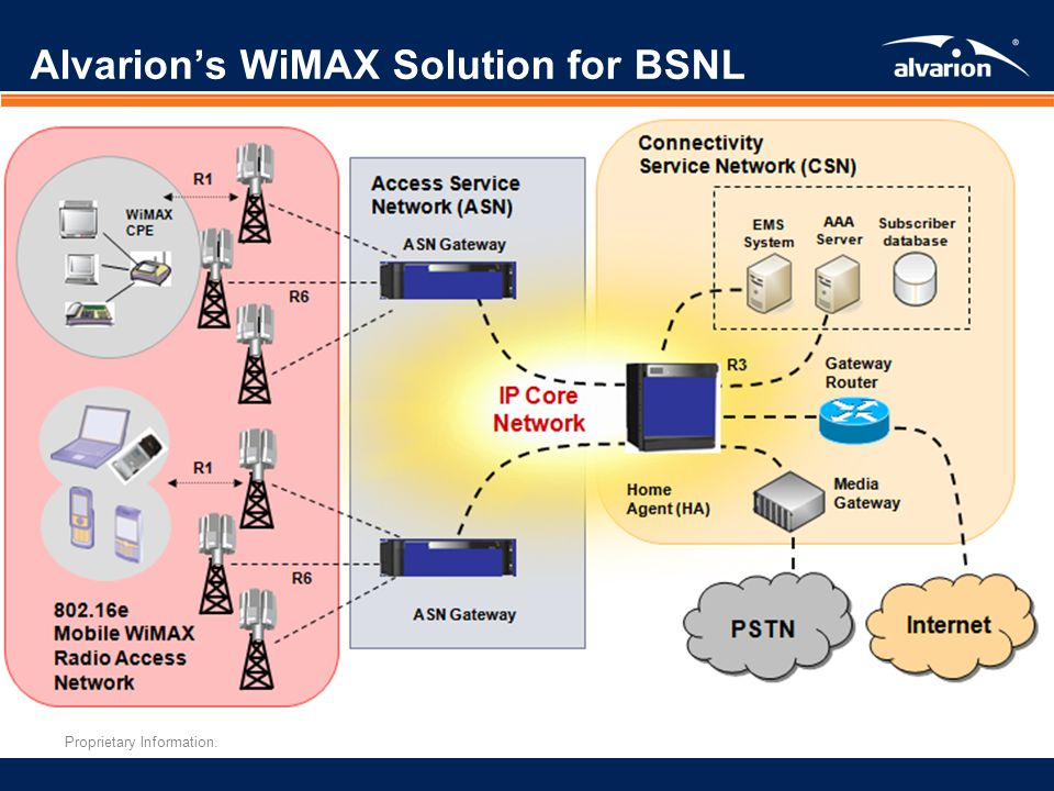 Alvarion's WiMAX Solution for BSNL