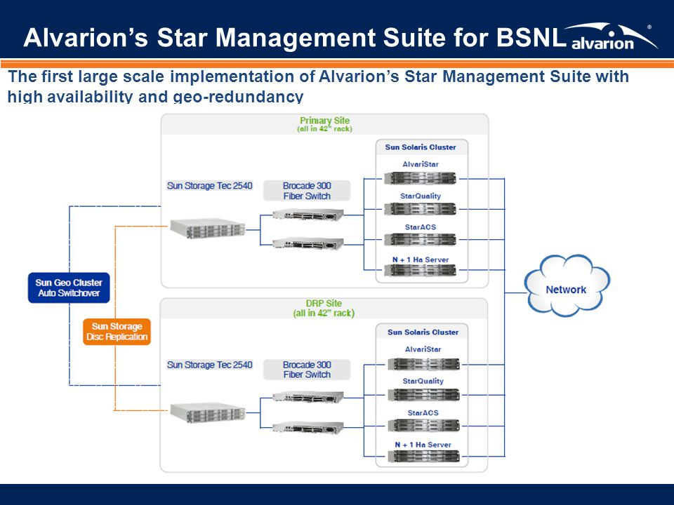 Alvarion's Star Management Suite for BSNL