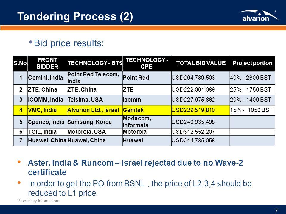 Tendering Process (2) Bid price results: