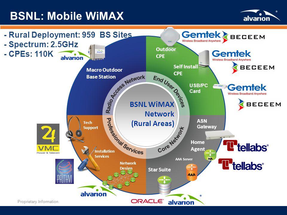 BSNL: Mobile WiMAX - Rural Deployment: 959 BS Sites - Spectrum: 2.5GHz
