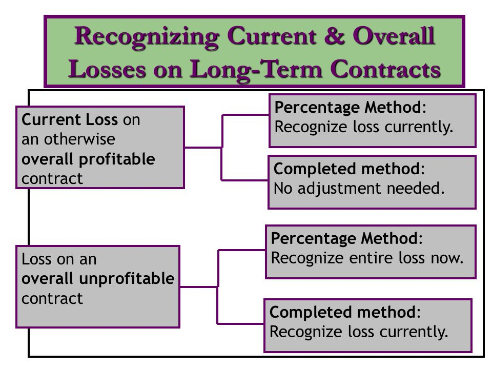 Recognizing Current & Overall Losses on Long-Term Contracts