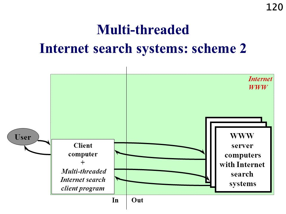 Multi-threaded Internet search systems: scheme 2
