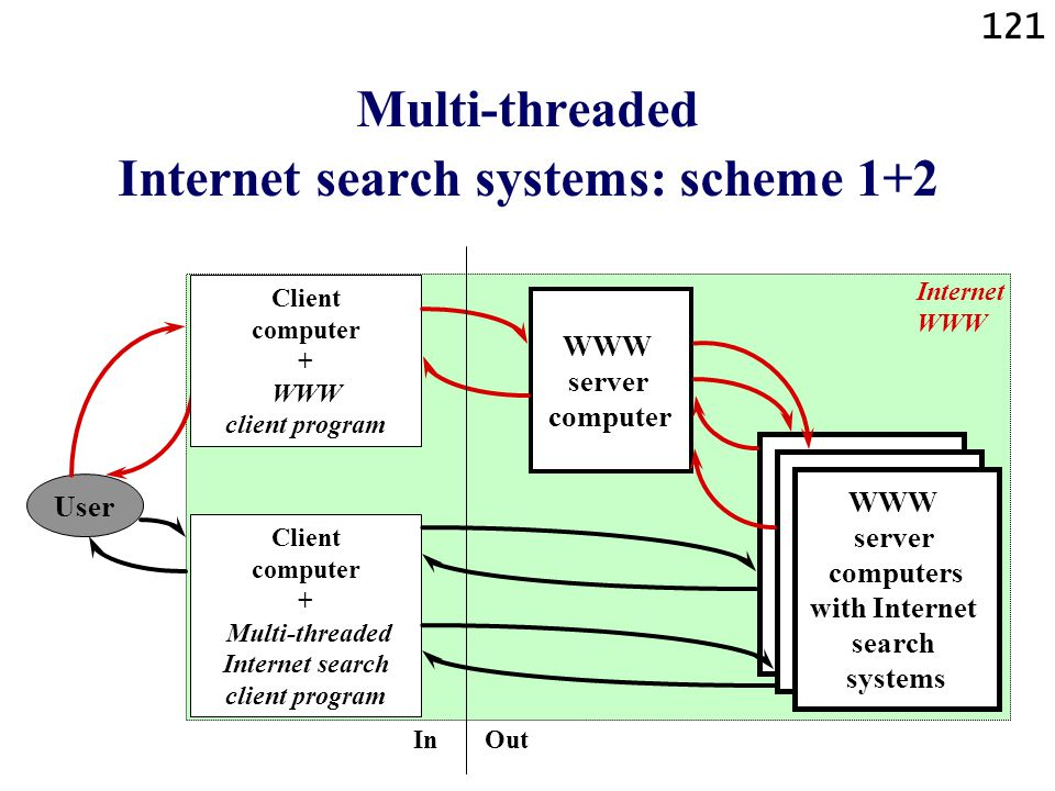 Multi-threaded Internet search systems: scheme 1+2