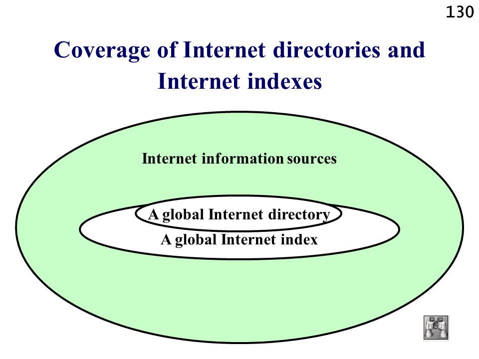 Coverage of Internet directories and Internet indexes