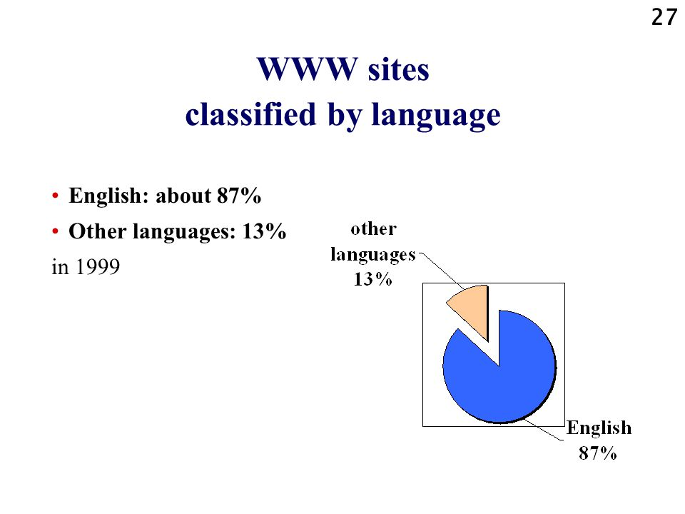 WWW sites classified by language
