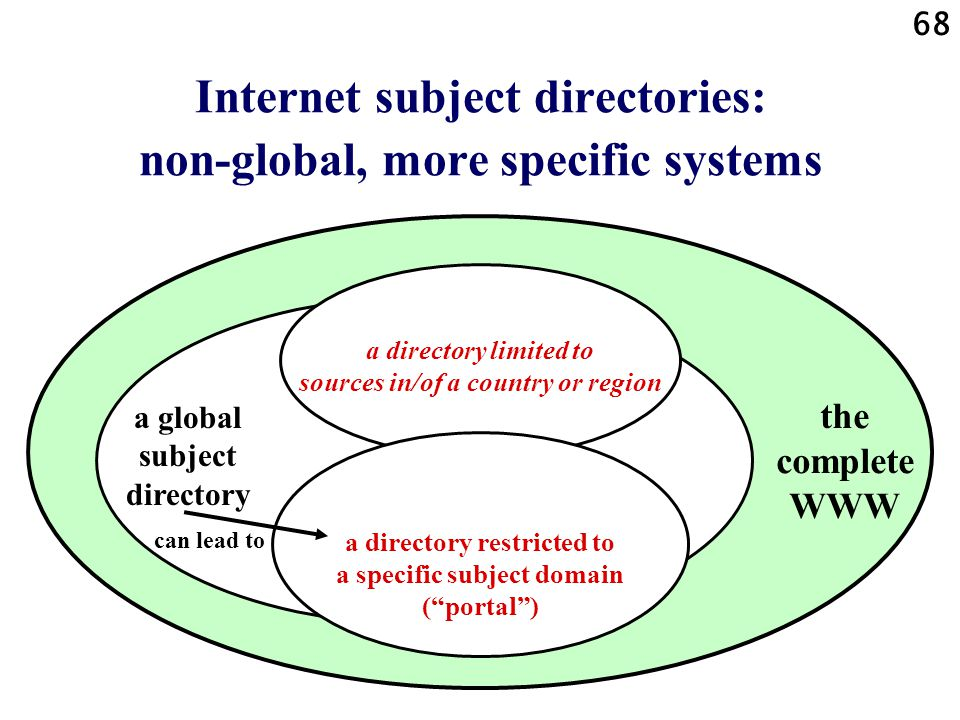 Internet subject directories: non-global, more specific systems