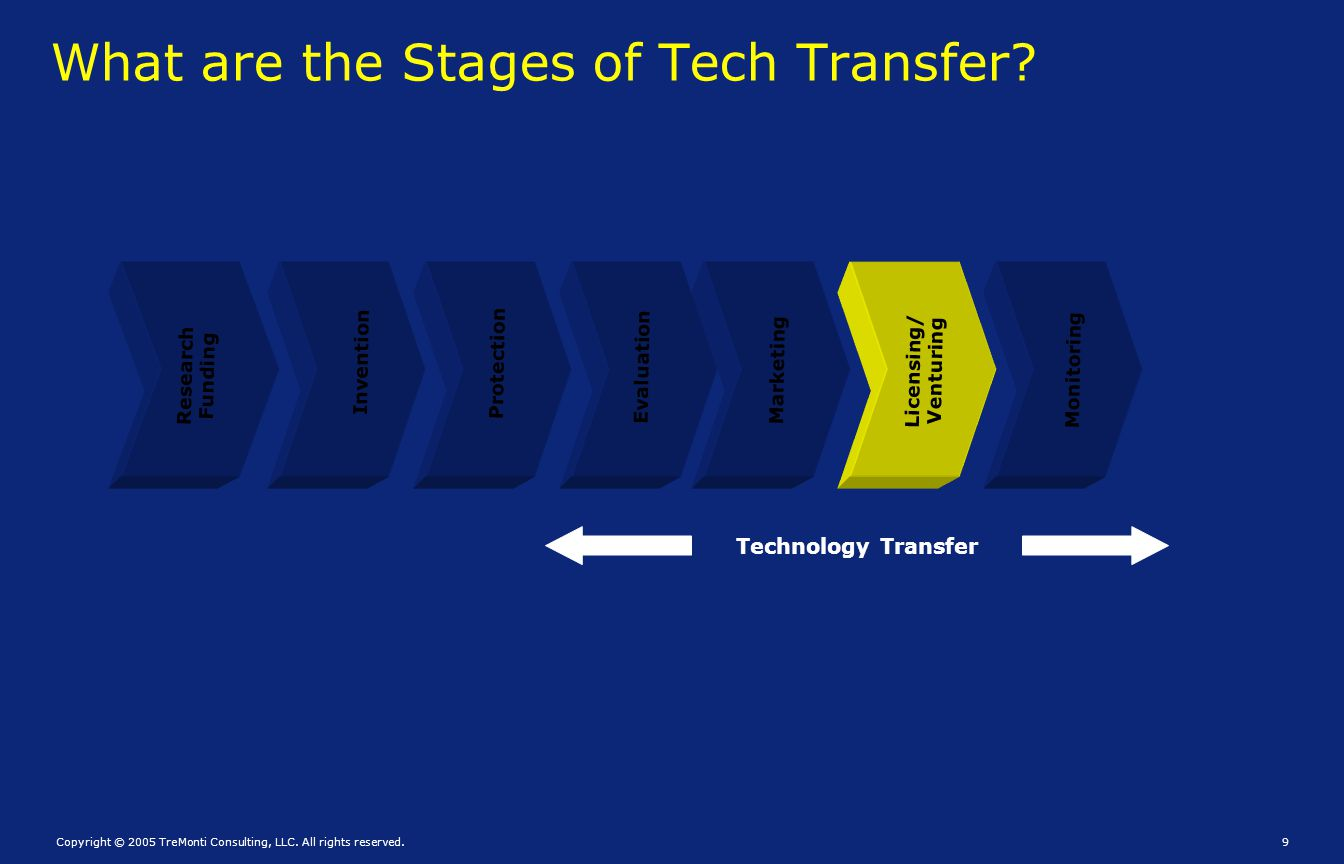 What are the Stages of Tech Transfer