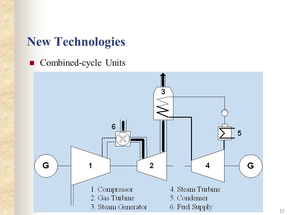 New Technologies Combined-cycle Units