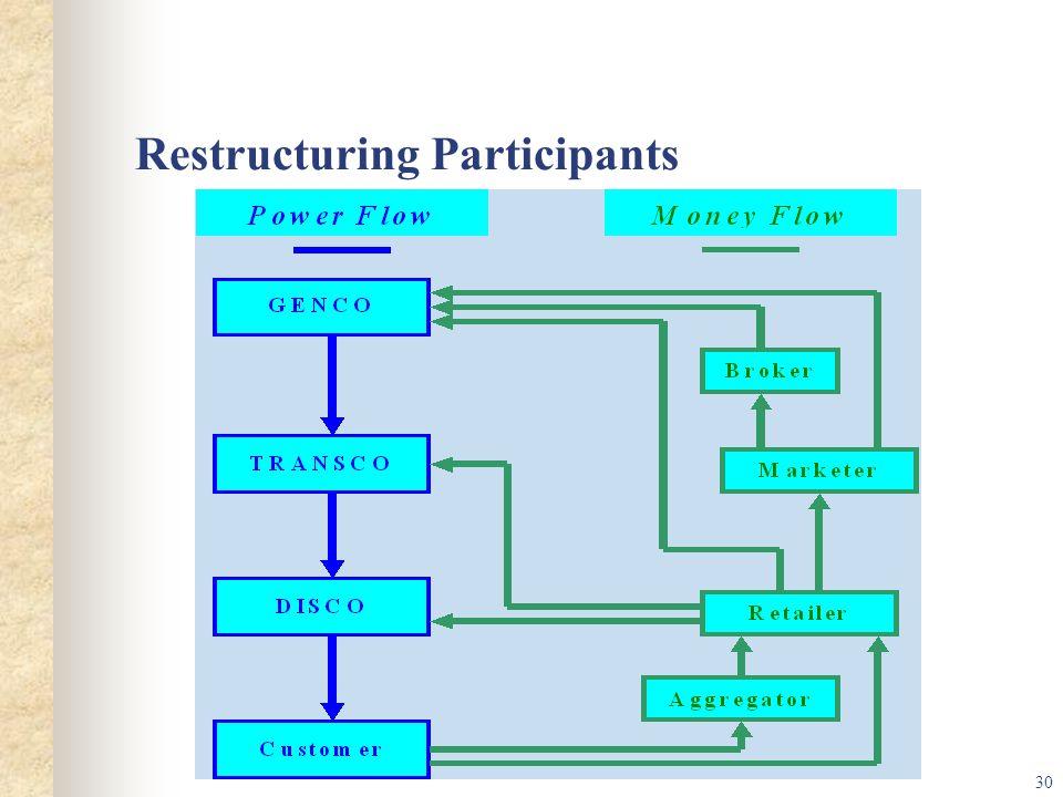 Restructuring Participants