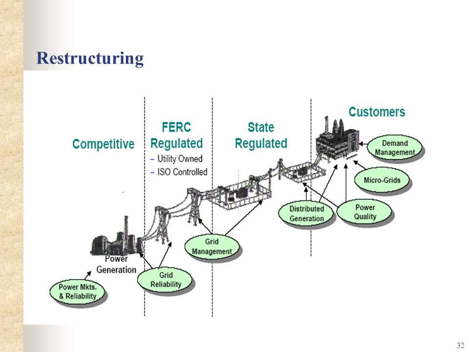Restructuring Restructured Power Industry